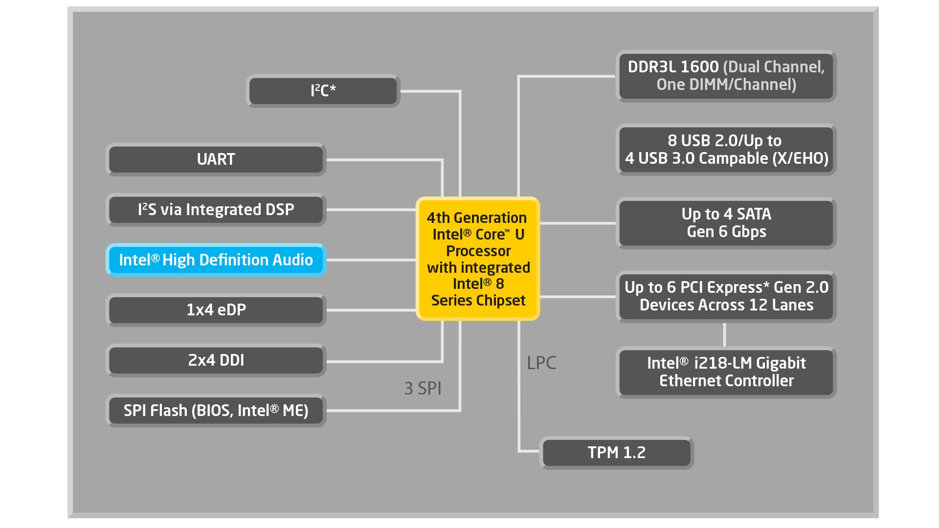 4th Generation Intel® Core™ Processor with Intel® 8 Series Chipset: Block Diagram